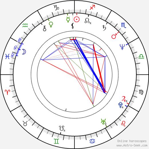 David Breashears birth chart, David Breashears astro natal horoscope, astrology