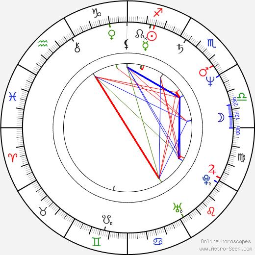 Deborra-Lee Furness birth chart, Deborra-Lee Furness astro natal horoscope, astrology