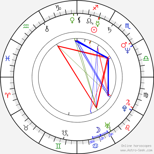 Dennis Christopher birth chart, Dennis Christopher astro natal horoscope, astrology
