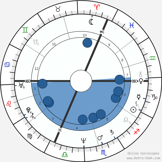 Eric Lévi wikipedia, horoscope, astrology, instagram