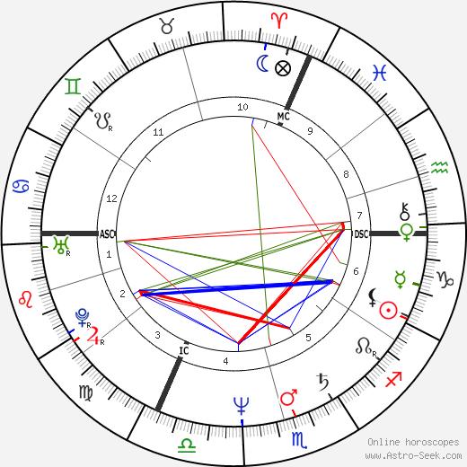 Эрик Леви Eric Lévi день рождения гороскоп, Eric Lévi Натальная карта онлайн