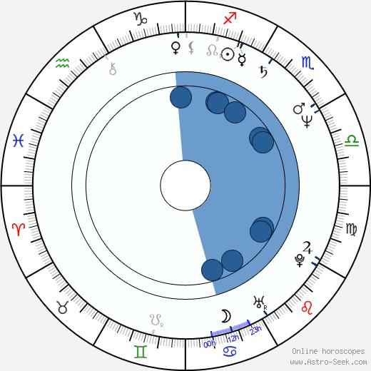 Erja Dammert wikipedia, horoscope, astrology, instagram