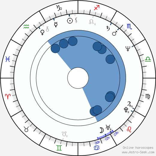 Gabriel Aghion wikipedia, horoscope, astrology, instagram