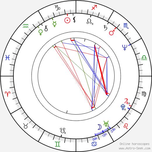 Gabriel Aghion astro natal birth chart, Gabriel Aghion horoscope, astrology