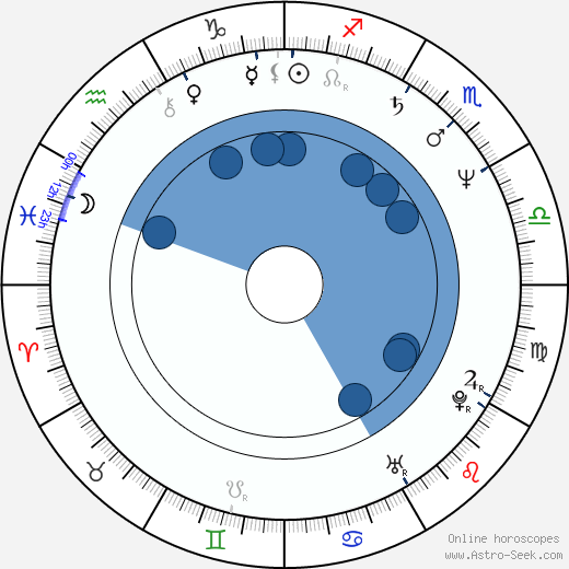 Gonzalo Justiniano wikipedia, horoscope, astrology, instagram