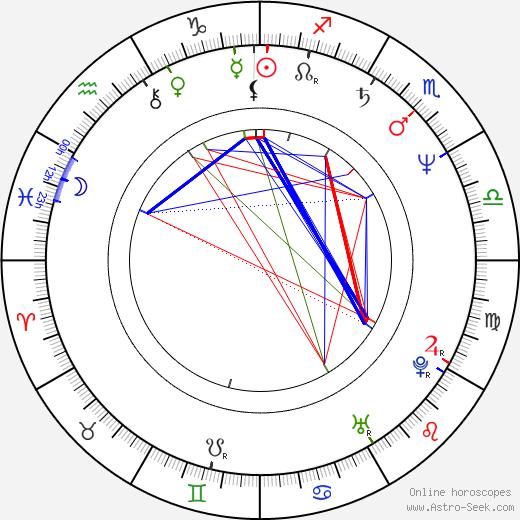 Gonzalo Justiniano день рождения гороскоп, Gonzalo Justiniano Натальная карта онлайн