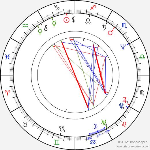 Hae-suk Kim astro natal birth chart, Hae-suk Kim horoscope, astrology