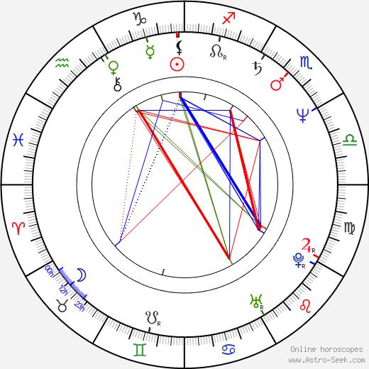 Hana Zaoralová birth chart, Hana Zaoralová astro natal horoscope, astrology