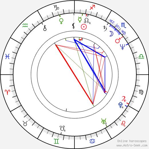 Hartwig Hausdorf birth chart, Hartwig Hausdorf astro natal horoscope, astrology