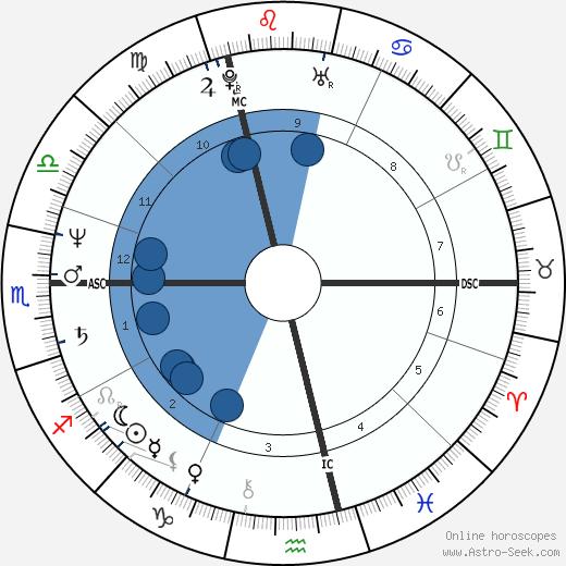 Herve Serge Guibert wikipedia, horoscope, astrology, instagram