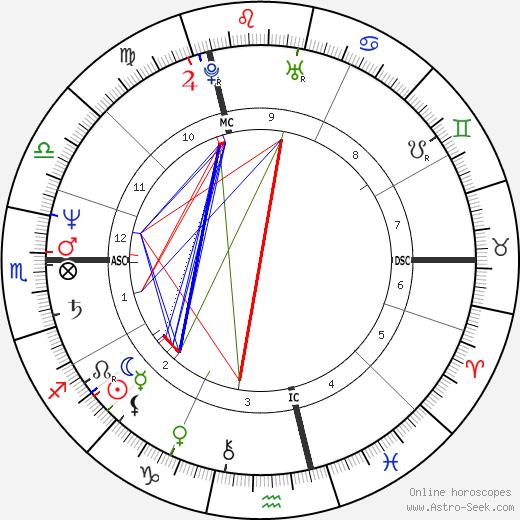 Herve Serge Guibert день рождения гороскоп, Herve Serge Guibert Натальная карта онлайн