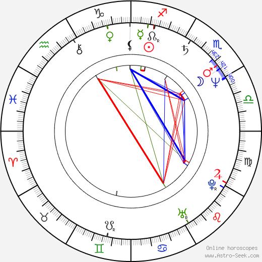 Hristo Hristov astro natal birth chart, Hristo Hristov horoscope, astrology