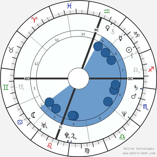 James Allen Malloy wikipedia, horoscope, astrology, instagram