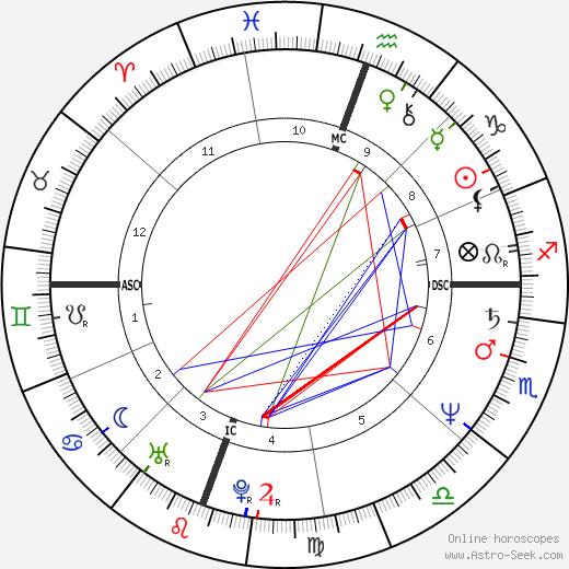 James Allen Malloy tema natale, oroscopo, James Allen Malloy oroscopi gratuiti, astrologia