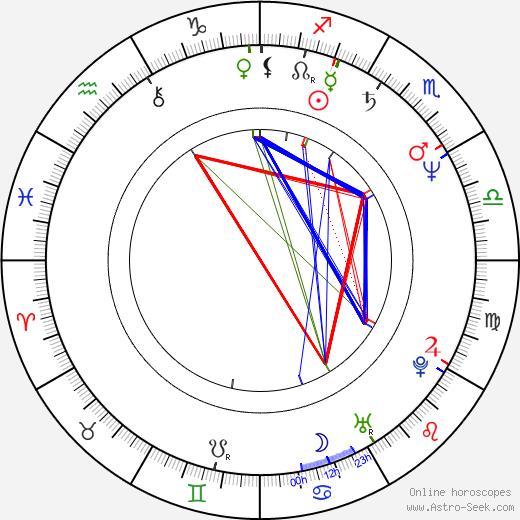 James F. Robinson astro natal birth chart, James F. Robinson horoscope, astrology