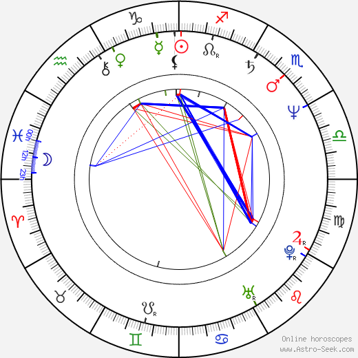 Jane Kaczmarek astro natal birth chart, Jane Kaczmarek horoscope, astrology