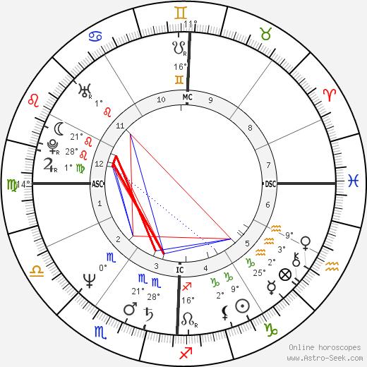 Jim Tracy birth chart, biography, wikipedia 2020, 2021