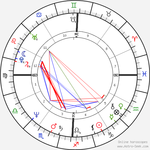 Jim Tracy birth chart, Jim Tracy astro natal horoscope, astrology