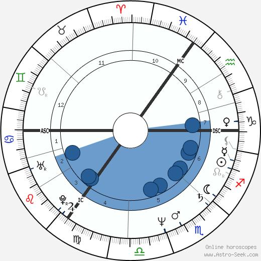 John Little wikipedia, horoscope, astrology, instagram
