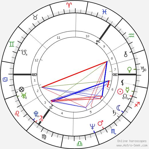 John Little tema natale, oroscopo, John Little oroscopi gratuiti, astrologia