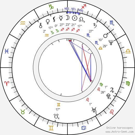 John Paulson birth chart, biography, wikipedia 2020, 2021