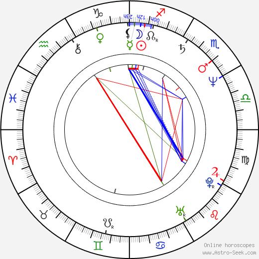 John Paulson birth chart, John Paulson astro natal horoscope, astrology