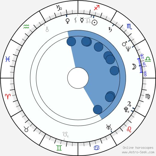 Kevin McNulty wikipedia, horoscope, astrology, instagram