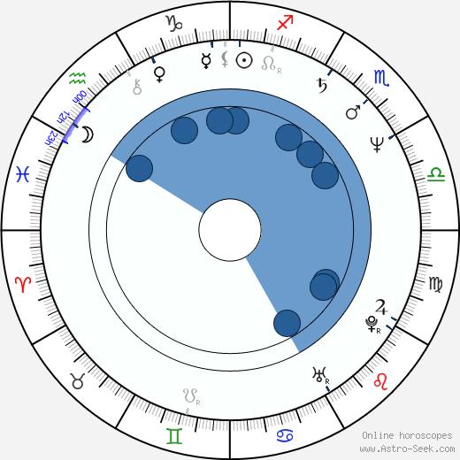 Larry Cahn wikipedia, horoscope, astrology, instagram