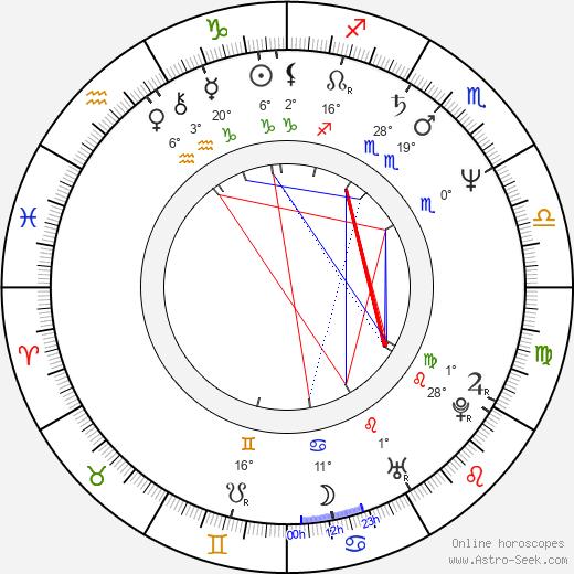 Lucja Mróz birth chart, biography, wikipedia 2020, 2021