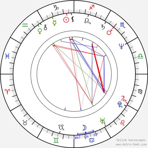 Lucja Mróz birth chart, Lucja Mróz astro natal horoscope, astrology