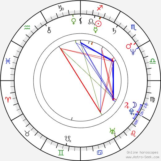 Martin Učík день рождения гороскоп, Martin Učík Натальная карта онлайн