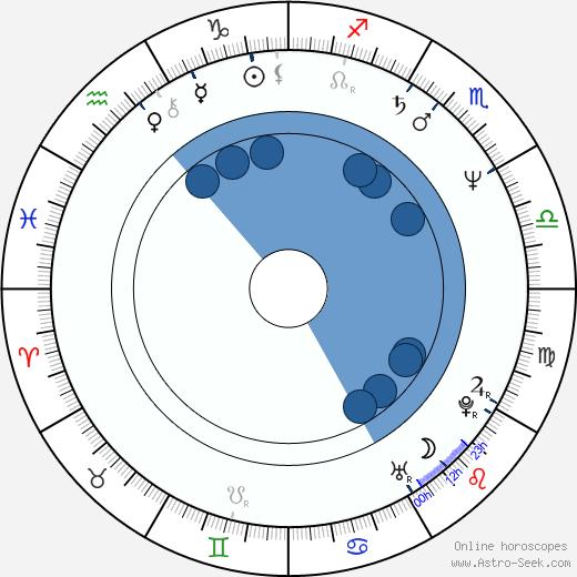 Oldřich Selucký wikipedia, horoscope, astrology, instagram