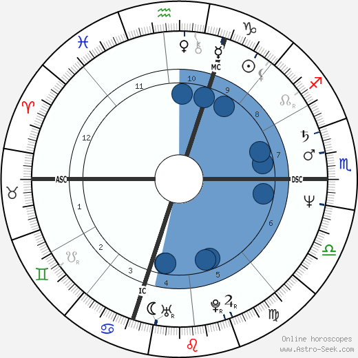 Pat Keck wikipedia, horoscope, astrology, instagram