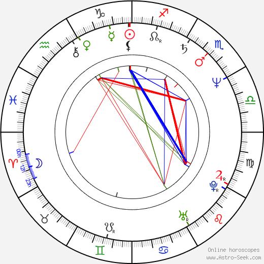 Paul Kratka день рождения гороскоп, Paul Kratka Натальная карта онлайн