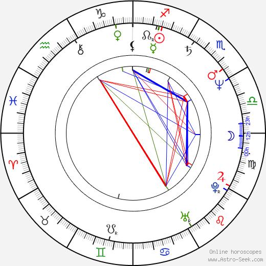 Priscilla Barnes birth chart, Priscilla Barnes astro natal horoscope, astrology