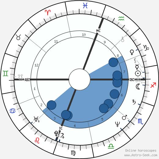 Ralph Benmergui wikipedia, horoscope, astrology, instagram