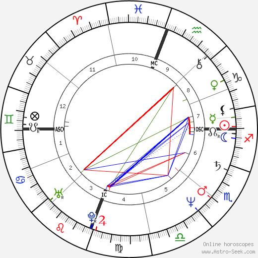Ralph Benmergui день рождения гороскоп, Ralph Benmergui Натальная карта онлайн