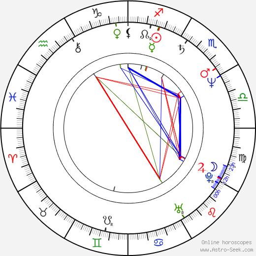 Richard Gibbs astro natal birth chart, Richard Gibbs horoscope, astrology