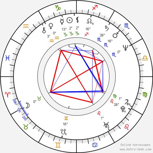 Scott Fischer birth chart, biography, wikipedia 2019, 2020