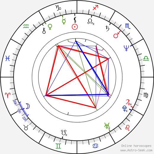 Scott Fischer birth chart, Scott Fischer astro natal horoscope, astrology
