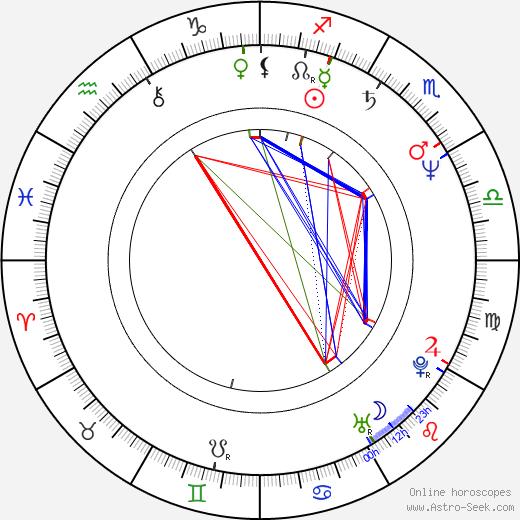 Steven Culp birth chart, Steven Culp astro natal horoscope, astrology