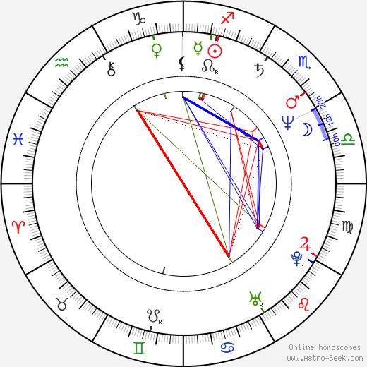 Zoltán Katona astro natal birth chart, Zoltán Katona horoscope, astrology