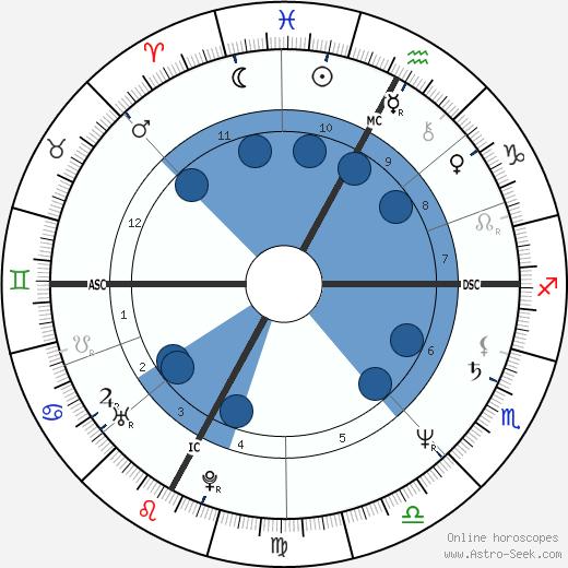 Alain Prost wikipedia, horoscope, astrology, instagram