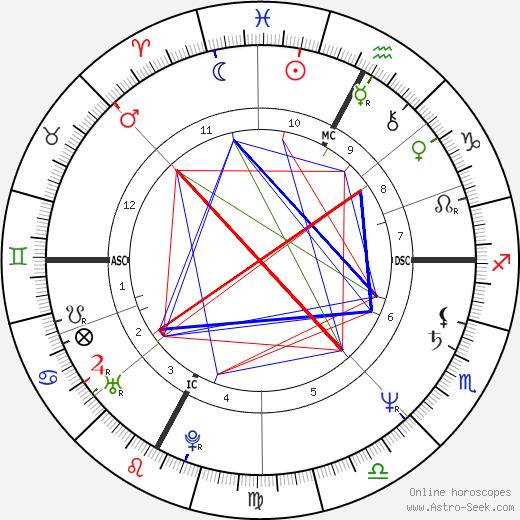 Alain Prost tema natale, oroscopo, Alain Prost oroscopi gratuiti, astrologia