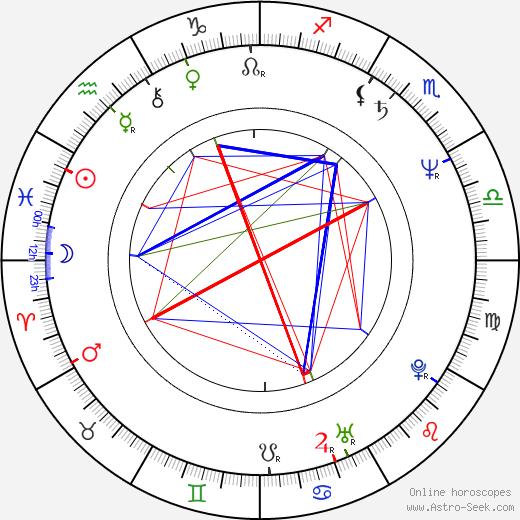 Alessandro D'Alatri день рождения гороскоп, Alessandro D'Alatri Натальная карта онлайн