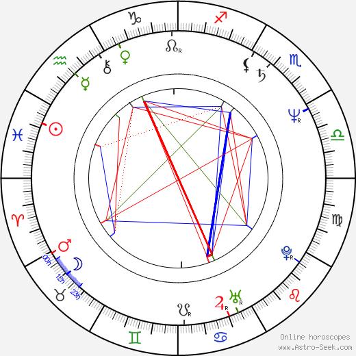 Andrzej Hudziak birth chart, Andrzej Hudziak astro natal horoscope, astrology