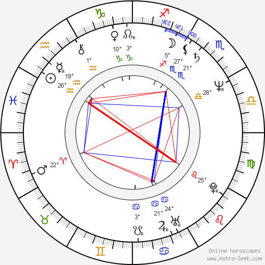 Christopher McDonald birth chart, biography, wikipedia 2018, 2019