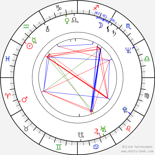 Christopher McDonald astro natal birth chart, Christopher McDonald horoscope, astrology