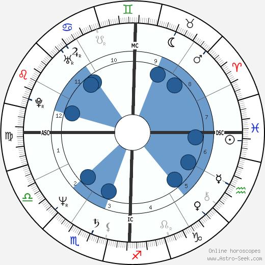 Christopher Wilding wikipedia, horoscope, astrology, instagram