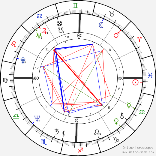Christopher Wilding birth chart, Christopher Wilding astro natal horoscope, astrology